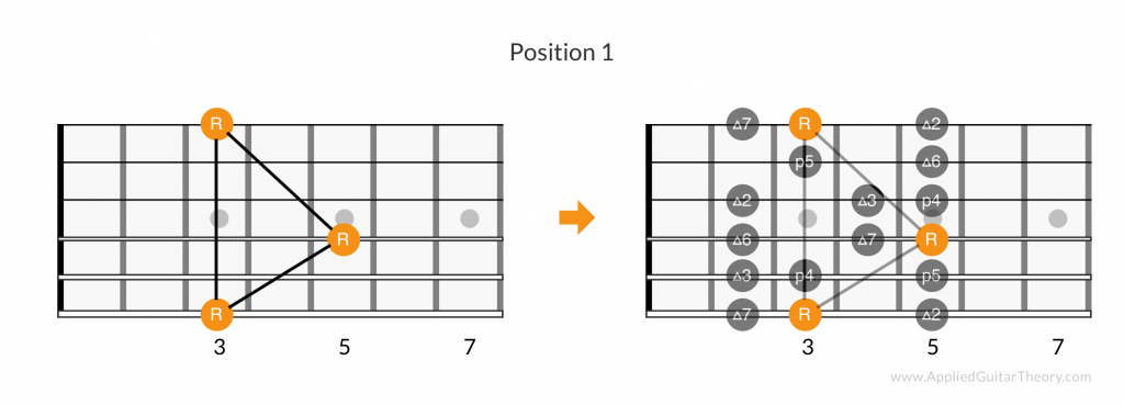 Major scale root pattern, position 1