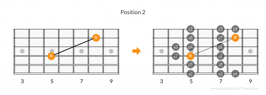 Major scale root pattern, position 2