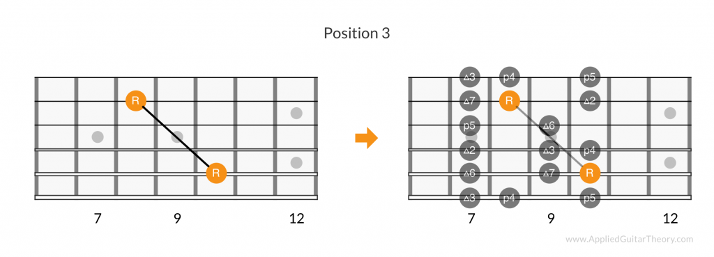 Major scale root pattern, position 3