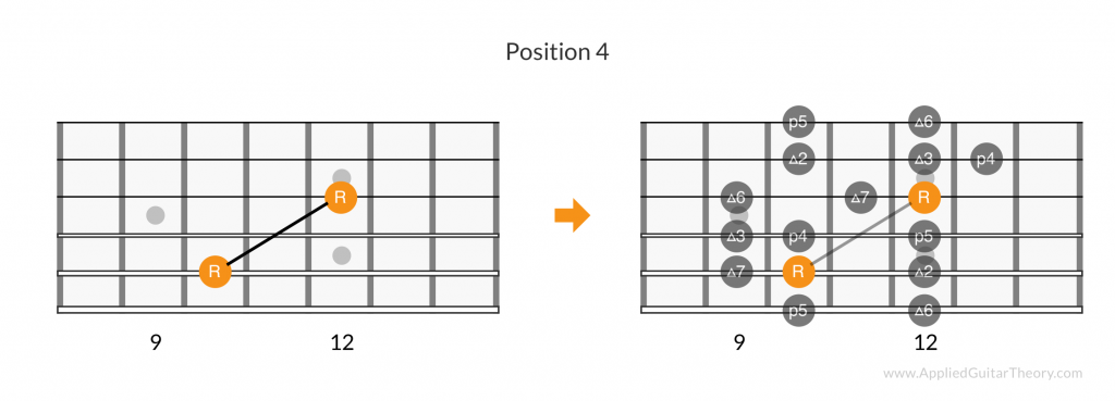 Major scale root pattern, position 4