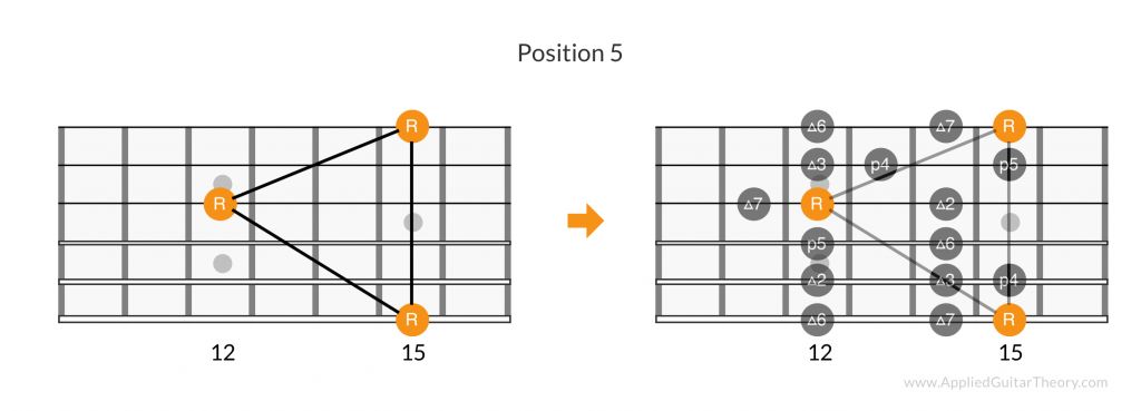 Major scale root pattern, position 5