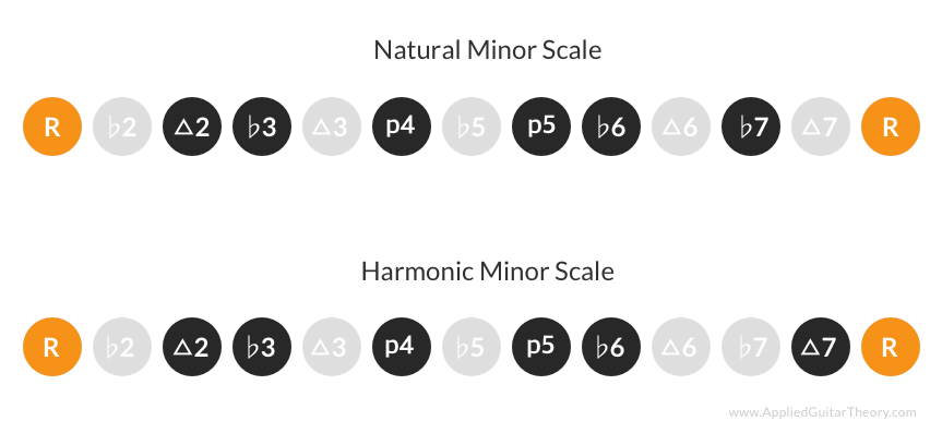 Natural and Harmonic minor scale intervals