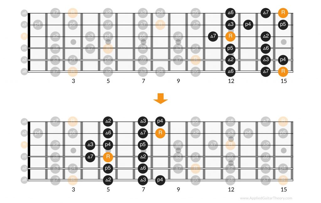 Navigate major scale positions on guitar by root, exercise 2