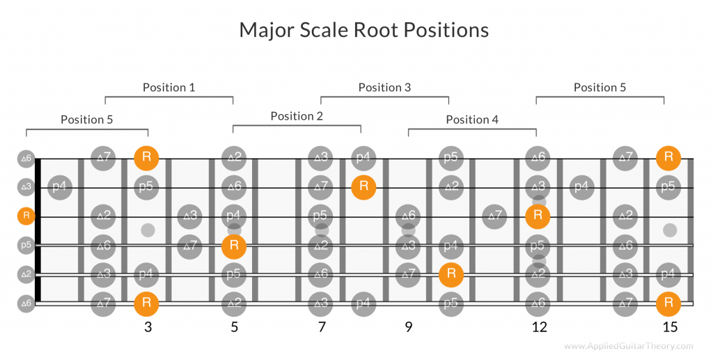Root notes in all major scale positions on guitar