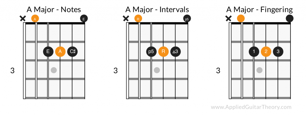 A major open chord - notes, intervals, fingering