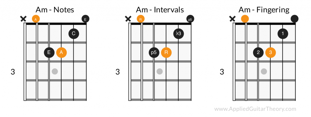 A minor open chord - notes, intervals, fingering