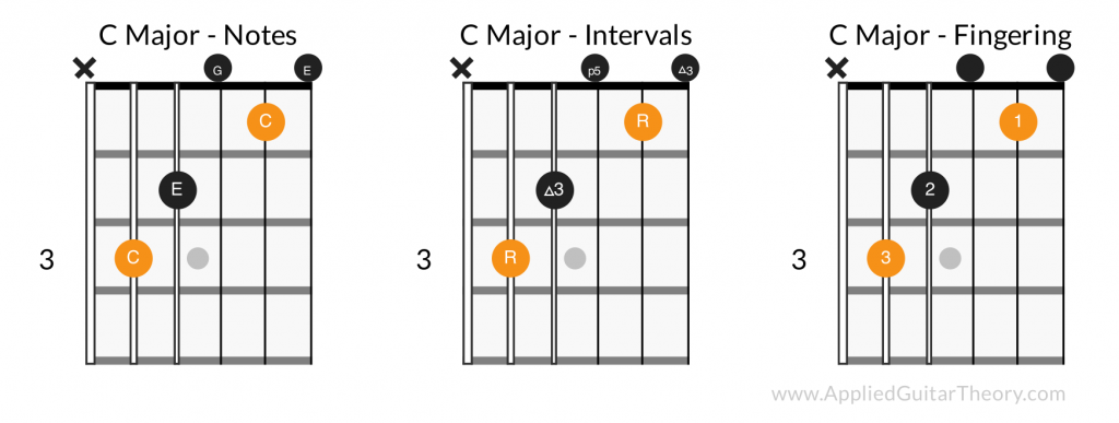 C major open chord - notes, intervals, fingering
