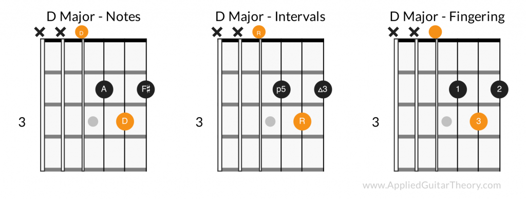 D major open chord - notes, intervals, fingering