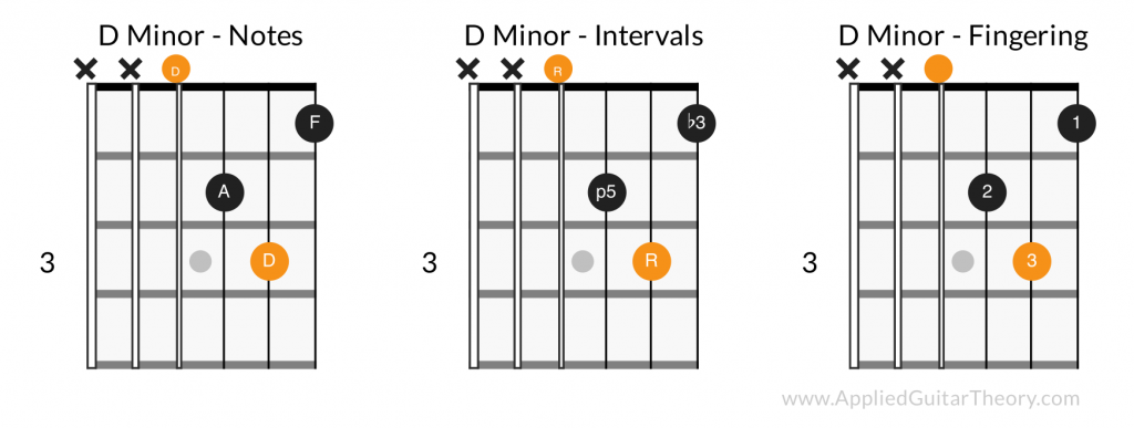 D minor open chord - notes, intervals, fingering