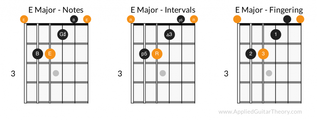 E major open chord - notes, intervals, fingering