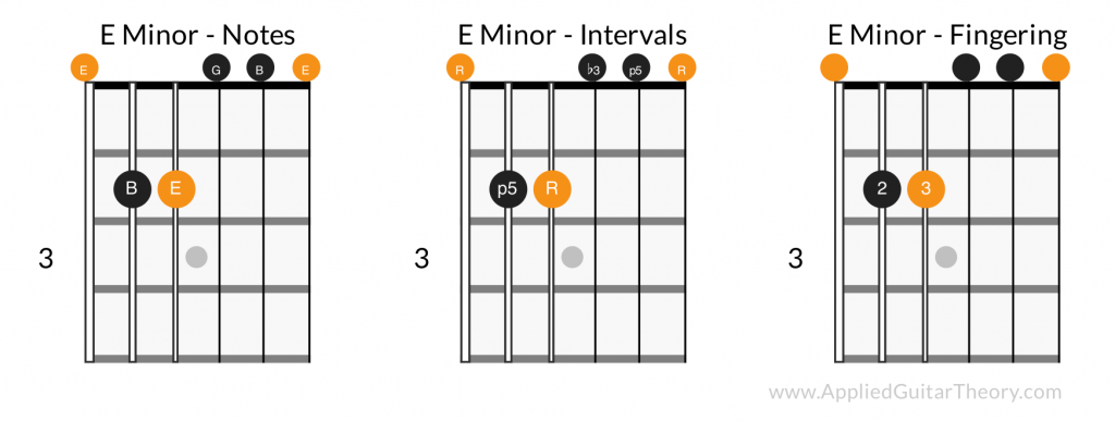 E minor open chord - notes, intervals, fingering