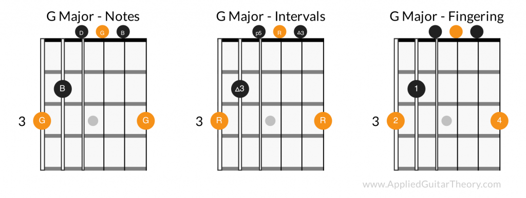 G major open chord - notes, intervals, fingering