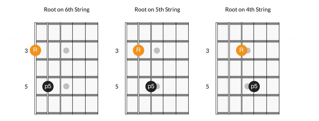 Alternative power chord shapes