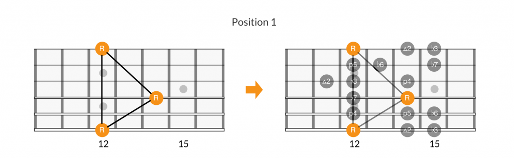 3 octave root note patterns of position 1 of the minor scale.