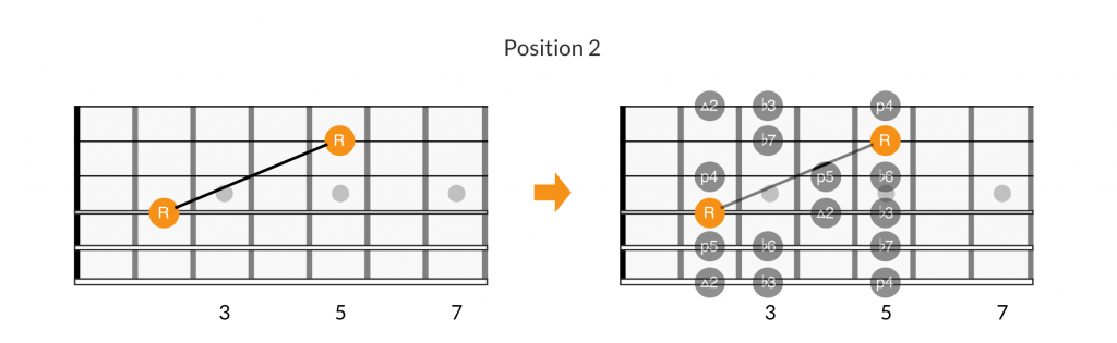 Root note patterns of position 2 of the minor scale.