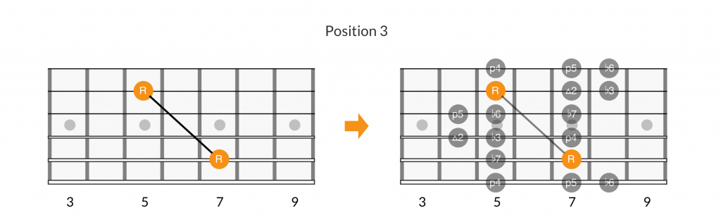 2-octave root note patterns of position 3 of the minor scale.