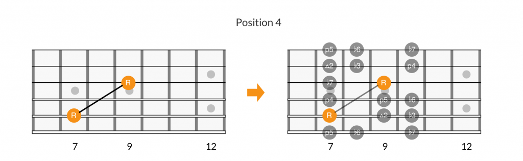 Root note patterns of position 4 of the minor scale.