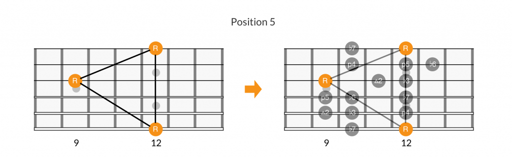 3-octave root note patterns of position 5 of the minor scale.