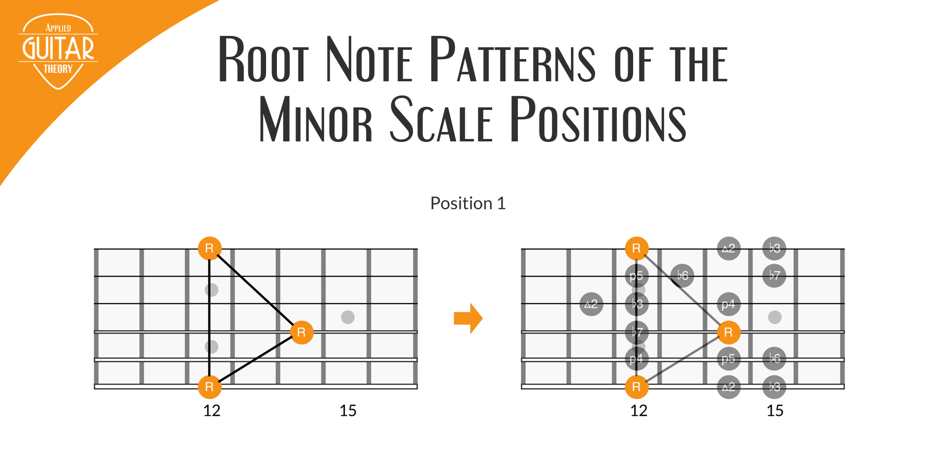 Minor scale root note patterns