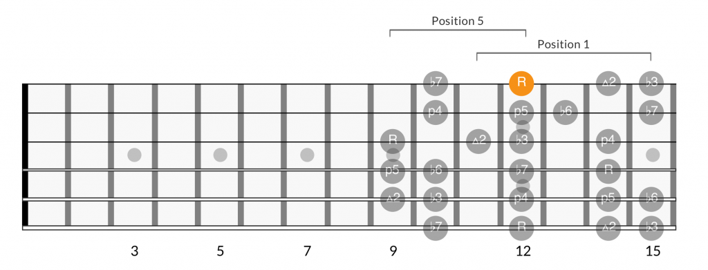 Minor scale positions root on 1st string