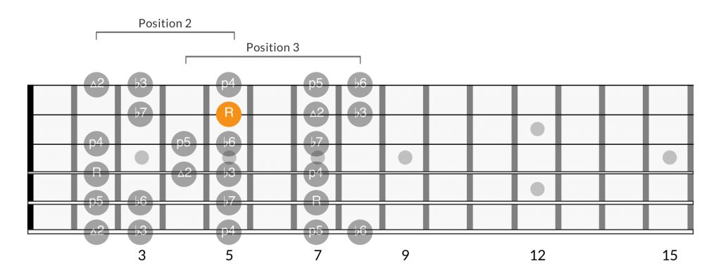 Minor scale positions root on 2nd string