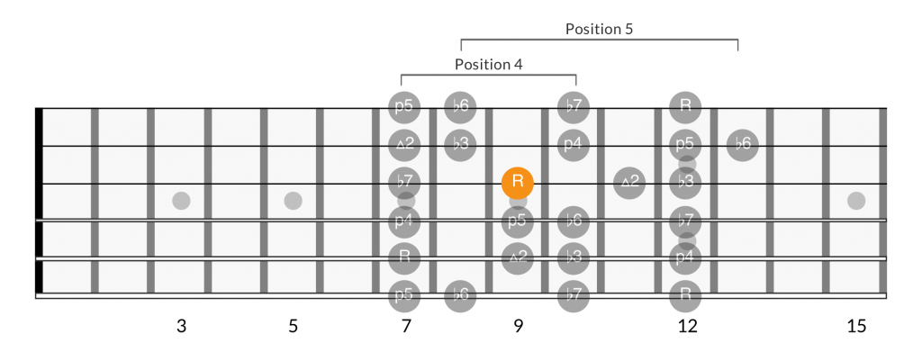 Minor scale positions root on 3rd string