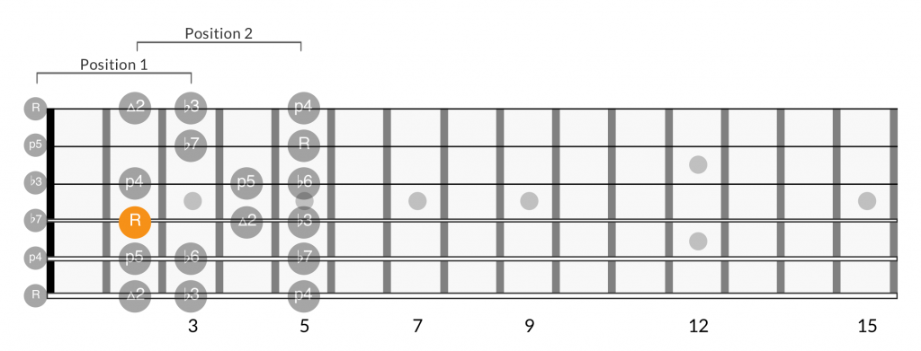 Minor scale positions root on 4th string