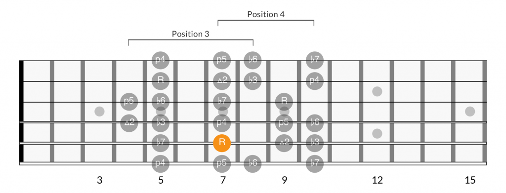 Minor scale positions root on 5th string