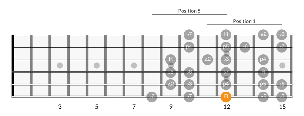 Minor scale positions root on 6th string