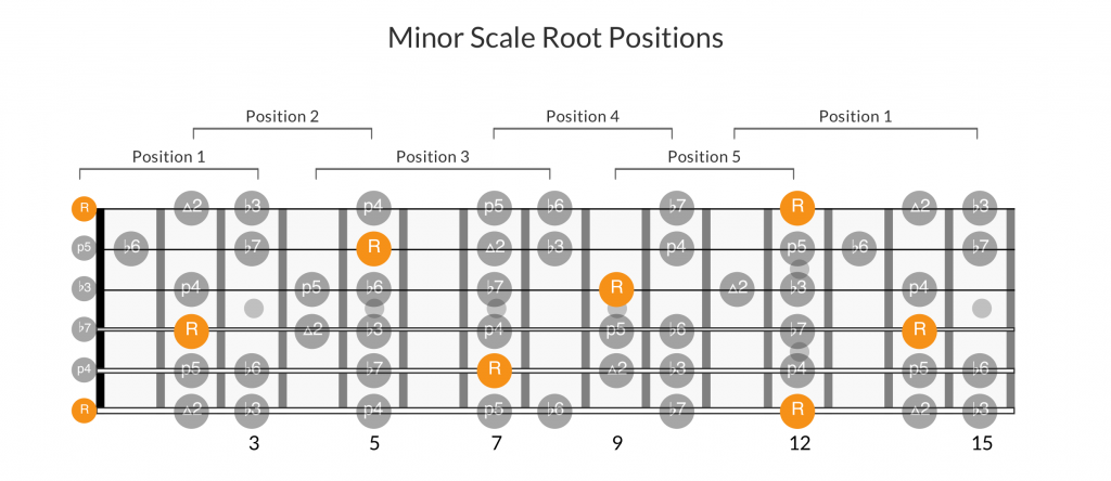 Minor scale positions root notes