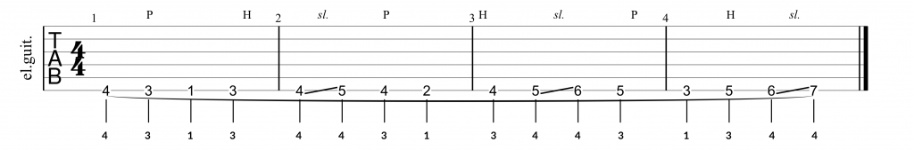 Guitar tab for legato exercise for the pinky finger