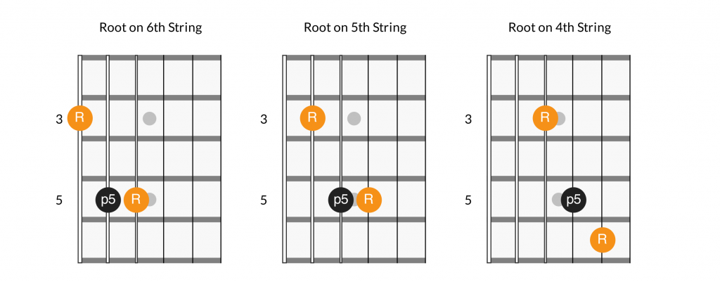 Basic power chord shapes
