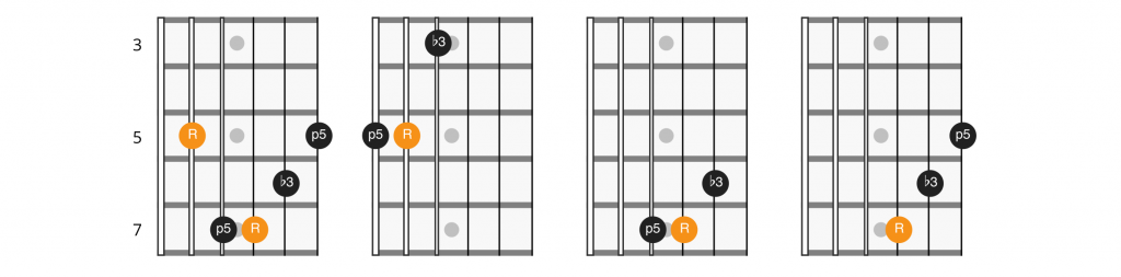 A shape CAGED minor triads