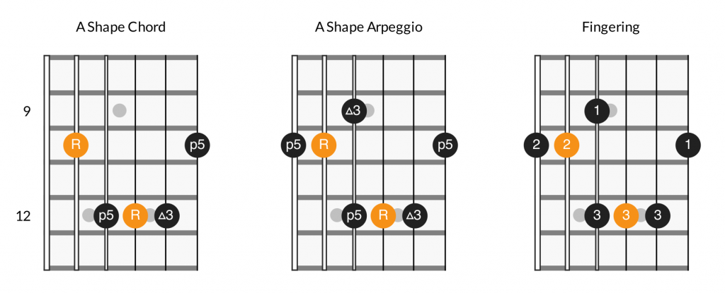 Major arpeggios - A shape