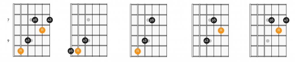 C shape CAGED major triads