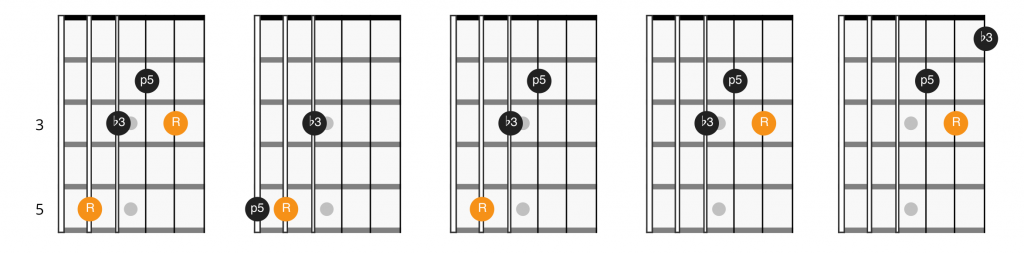 C shape CAGED minor triads