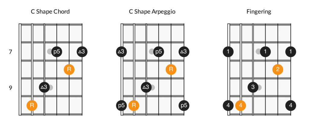 Major arpeggios - C shape