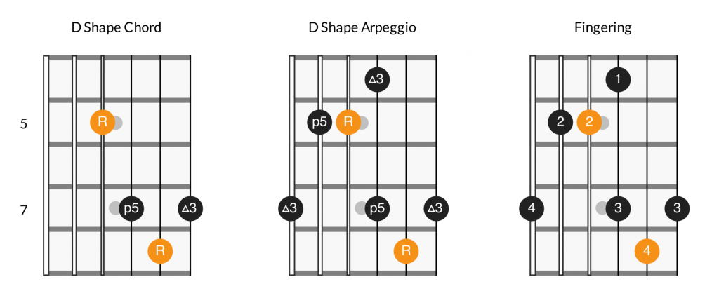 Major arpeggios - D shape