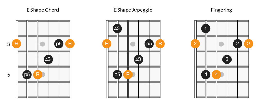 Major arpeggios - E shape