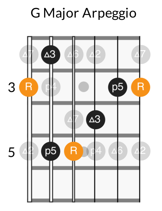 G major arpeggio shape
