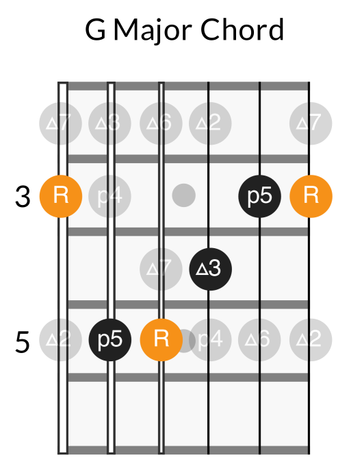 G major chord from G major scale