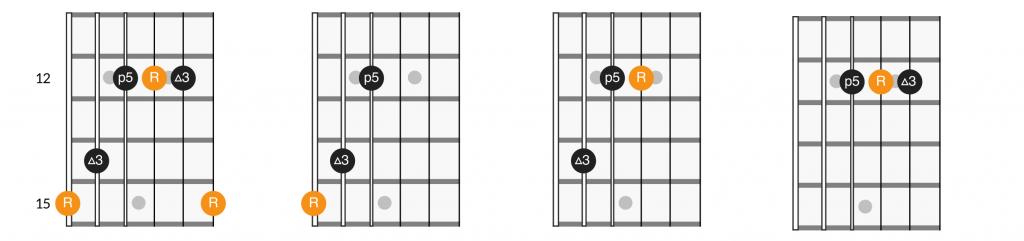 G shape CAGED major triads