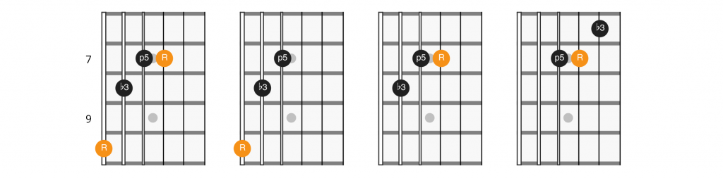G shape CAGED minor triads