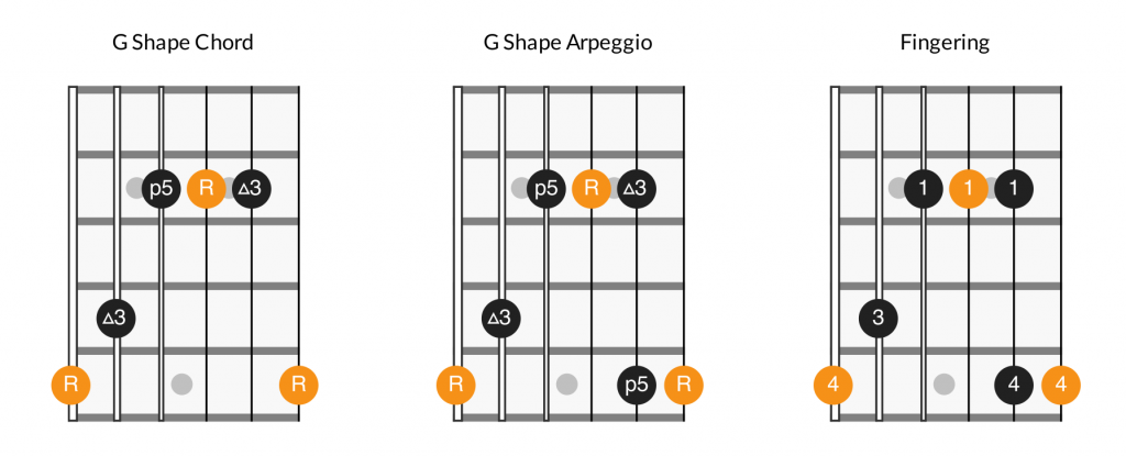 Major arpeggios - G shape