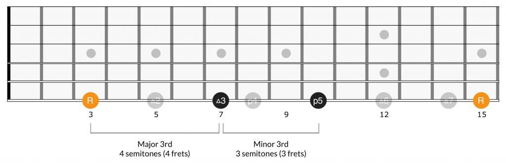 Intervals of major triads