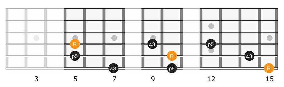 Full neck diagram of major triads on strings 4, 5, 6