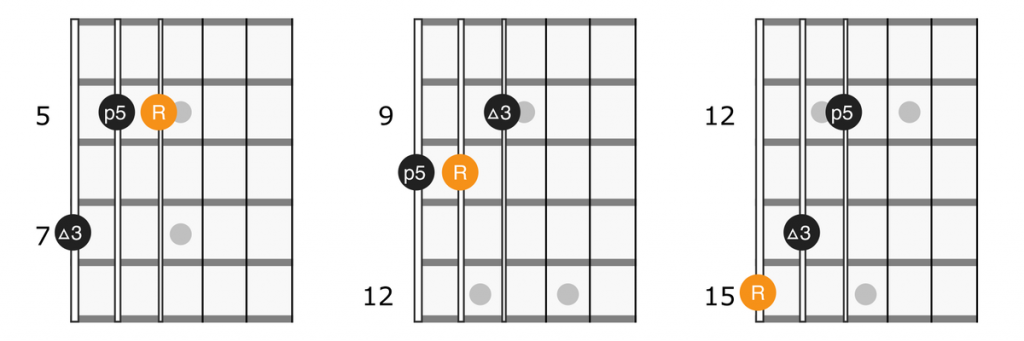 Major guitar triad shapes on strings 4, 5, and 6