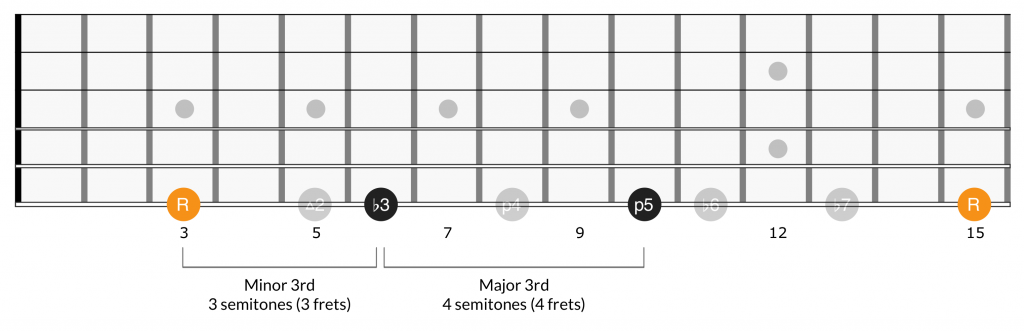 Minor scale triad intervals