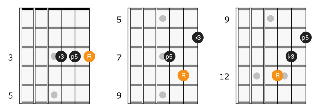 Minor triad shapes on strings 1, 2 and 3