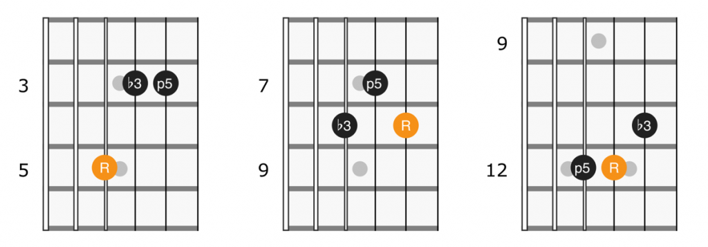 Minor triad shapes on strings 2, 3, and 4